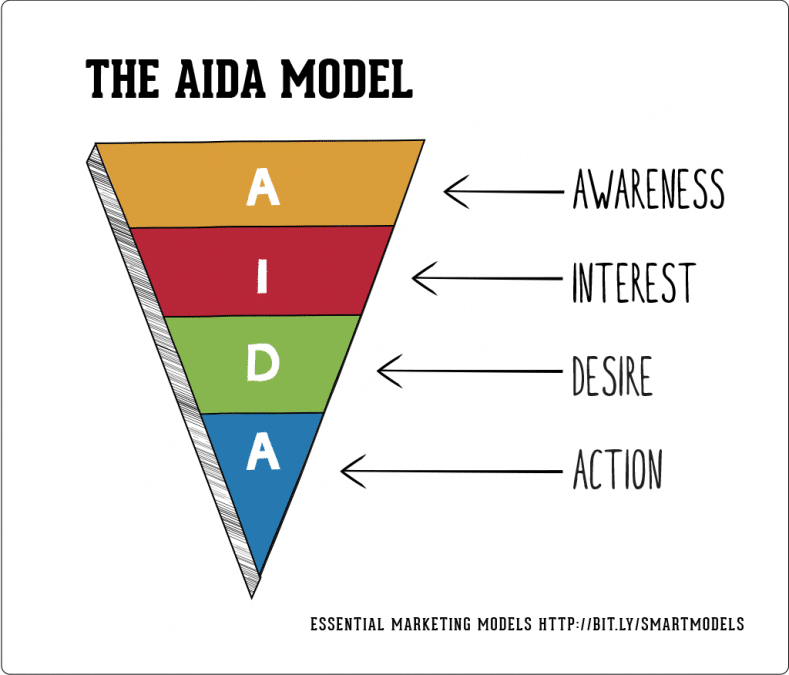 Aida model, Red Button